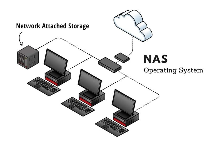 Operating Systems for a NAS or File server